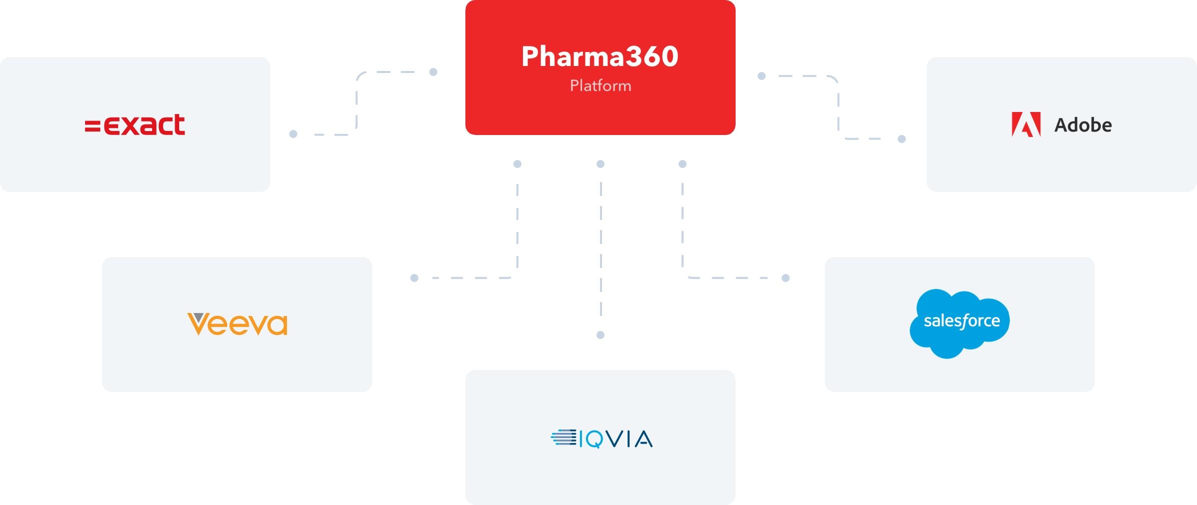 SMIT. Pharma360 CRM intergraties